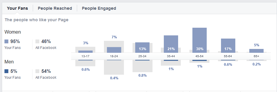 Fanpage Demographics