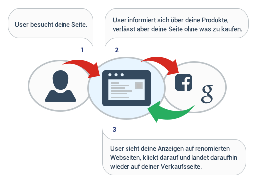 so-funktioniert-retargeting